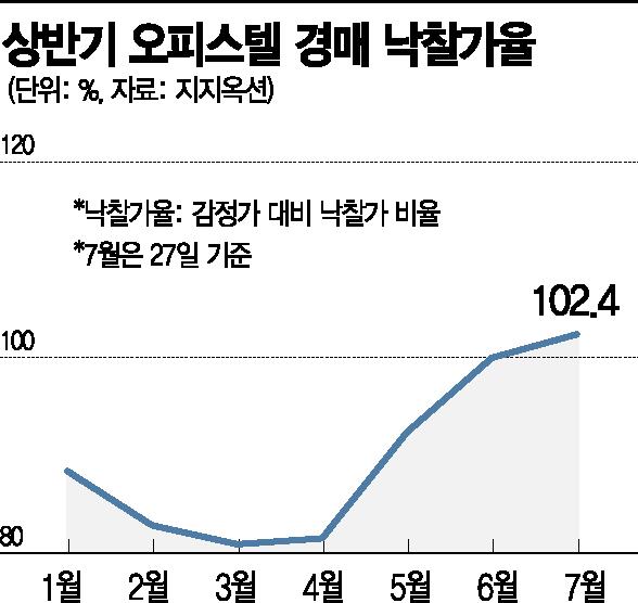 오피스텔 경매 후끈… 19년만에 서울 오피스텔 낙찰가율 100% '훌쩍'