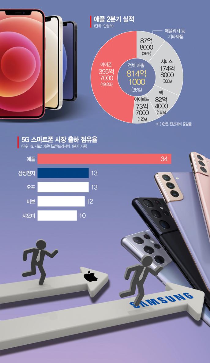 """[종합]""""애플 날았다"""" 사상 최대 실적…스마트폰 왕좌 위협 받는 삼성"""