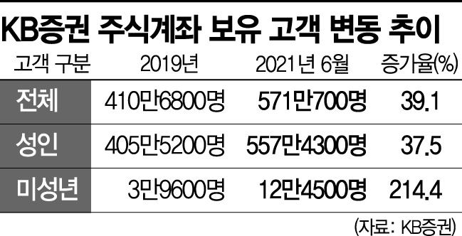 미성년 진짜 '주린이' 급증…2년새 214% UP