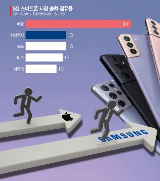 '삼성 안방' 공략속도 높이는 애플, LG베스트샵 업고 '명동 상륙' 준비