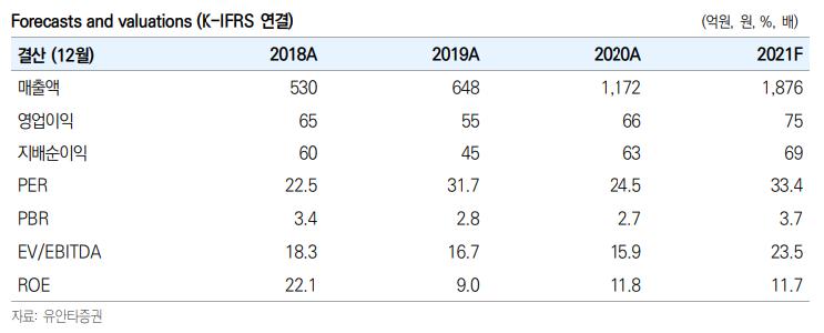 """[클릭 e종목]""""푸드나무, 2분기 연속 최대 매출 경신"""""""