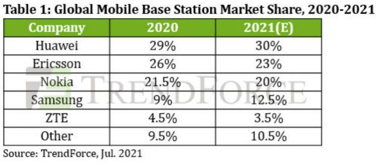 화웨이, 美제재에도 기지국장비 1위…삼성도 점유율 확대