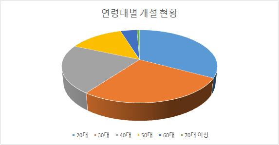 """신규 주식투자자 50%가 MZ세대…""""삼성전자·애플 비중 높아"""""""
