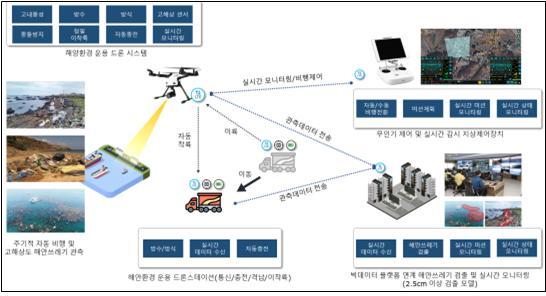 해안쓰레기 현장정보 수집을 위한 무인이동체시스템 추진 개념도