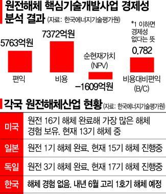 """文정부, 원전 대신 키운다던 해체산업…국책硏 조차 """"경제성 마이너스"""""""