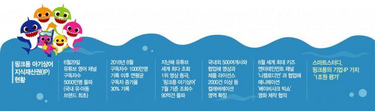 """[단독]'핑크퐁 아기상어' 스마트스터디, 가이아코퍼레이션 인수 추진 """"상장 박차"""""""