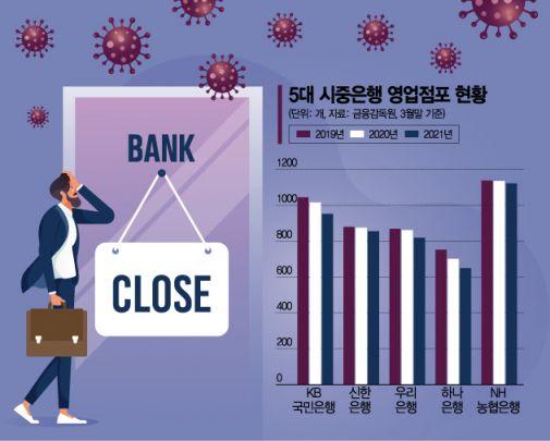금융당국 권고에도…은행점포 폐쇄는 계속된다