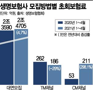 생보사 비대면채널도 희비…TM채널 주춤한 사이 CM채널 300%↑(종합)