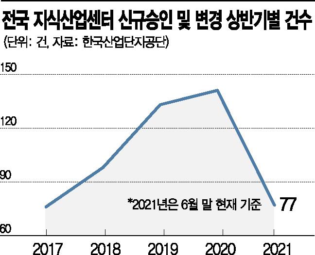 新투자처로 급부상한 지식산업센터… 올 상반기 승인건수 '역대 최다'