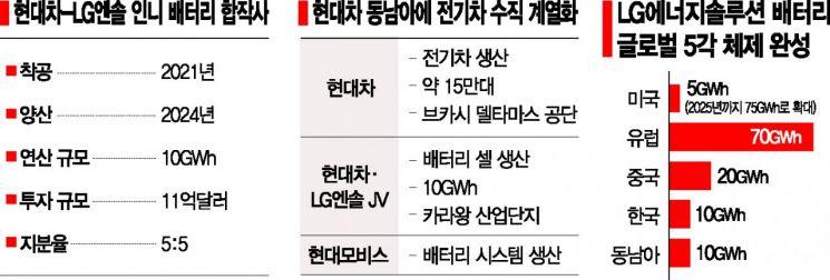 '점유율 1%' 미지의 인니 車시장…현대차그룹·LG엔솔 본격 공략(종합)