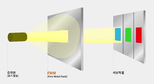 한화솔루션, OLED 소재 시장 진출…태양광 고전에 실적 예상치 하회(종합)