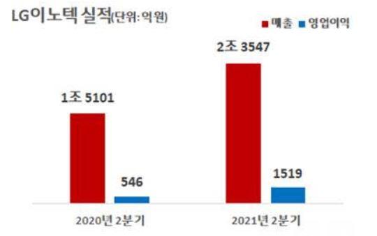 LG이노텍 2Q 영업익 1520억원…전년比 178%↑