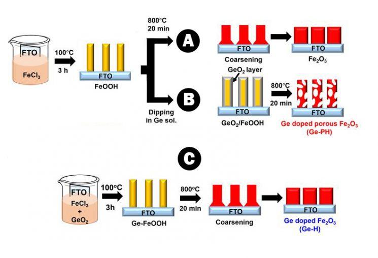 게르마늄이 도핑된 다공성 산화철 제조법 모식도.
