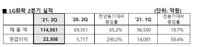 LG화학, 2Q 영업이익 2조원대…ITC 소송 합의금 반영 영향