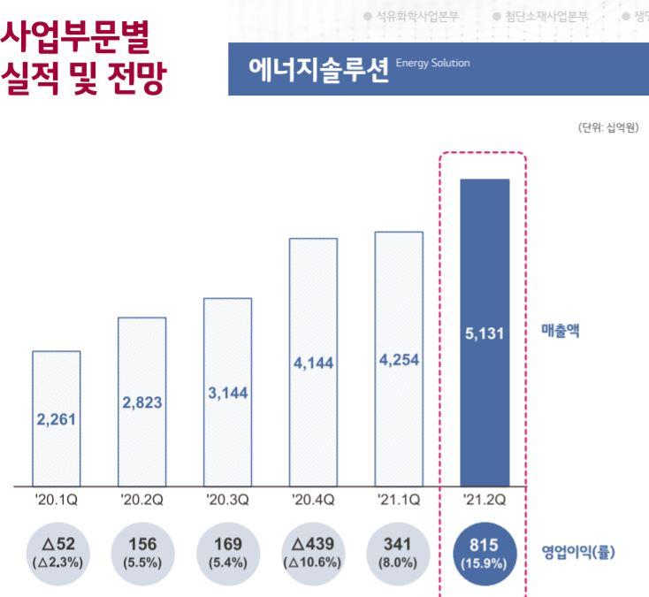 """[컨콜] LG화학 """"LG엔솔, 2025년 전기차 배터리 연산 430GWh 예상"""""""