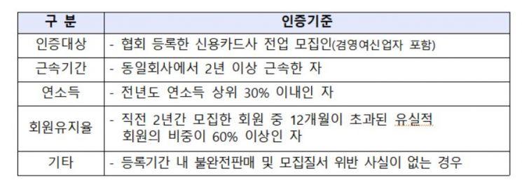 여신금융협회, 장기 연속 우수모집인 '그린마스터' 45명 선정