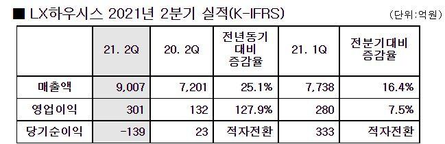LX하우시스, 2Q 영업익 301억…전년比 127.9% ↑