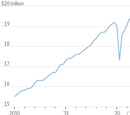미국 GDP 추이