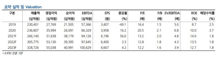 """[클릭 e종목]""""효성첨단소재,적정 시총 3조2000억원…목표가 53%↑"""