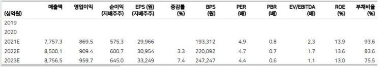 [클릭 e종목]DL이앤씨, 매축액 감소에도 주가 상승 기대되는 이유