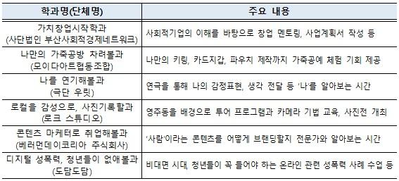 부산청년학교 1학기 운영학과.