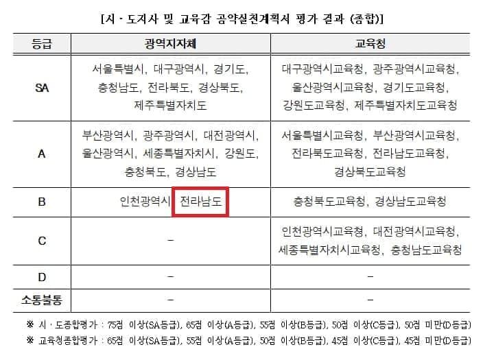 이재명 경기도지사가 30일 페이스북에 올린 2016년 이낙연 전남도지사의 공약이행 평가표