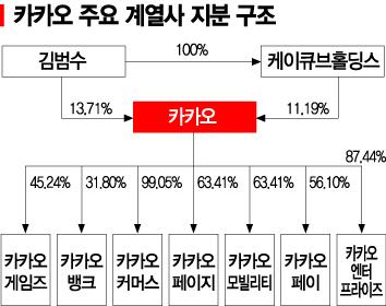 '흙수저' 김범수, 한국 최고 부자 (종합)