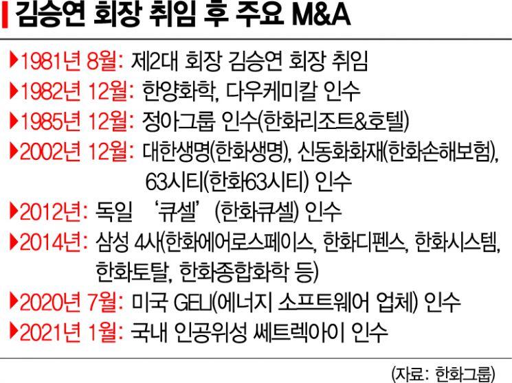 김승연 한화 회장 취임 40주년…위기마다 승부수로 자산 288배