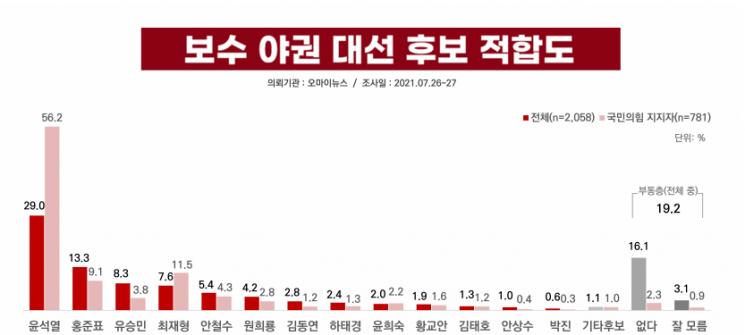 국민의힘 '역선택  방지' 적용 논란…윤석열·홍준표 희비 엇갈린다