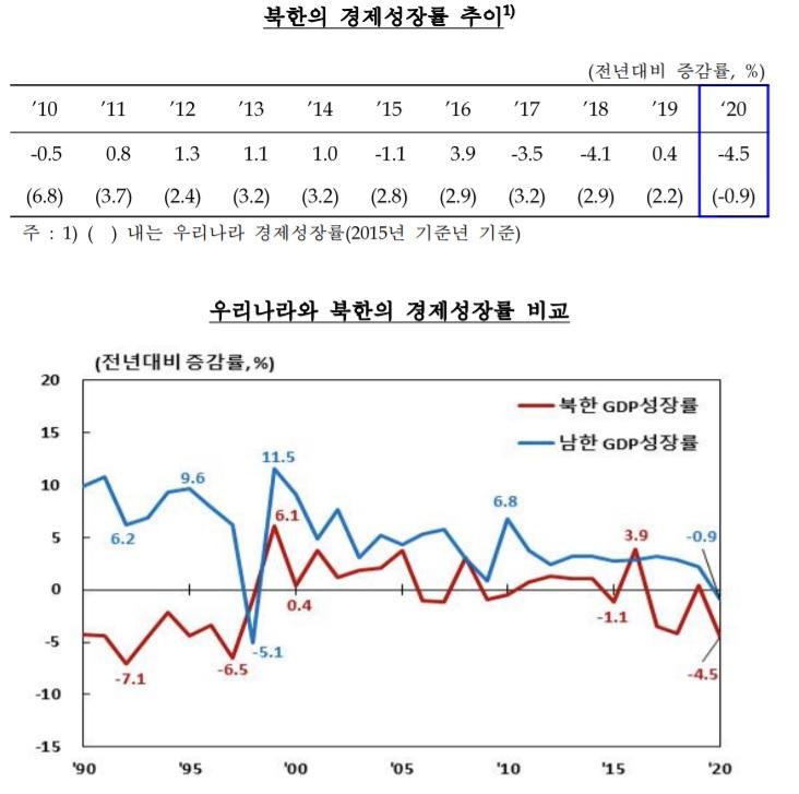 작년 北 경제성장률 -4.5%…고난의 행군 이후 최대폭 역성장