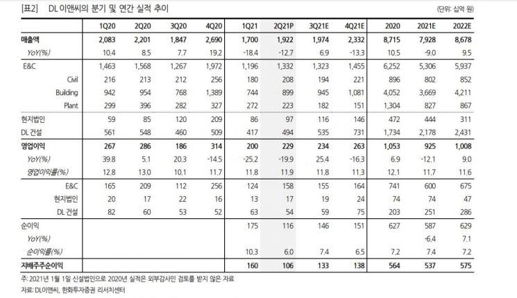 DL이앤씨를 향한 증권가 시선…높은 이익 비해 극단적 낮은 주가