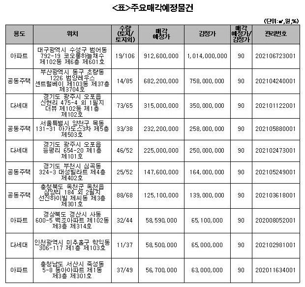 캠코, 885억원 규모 압류재산 공매…개찰결과 내달 5일 발표