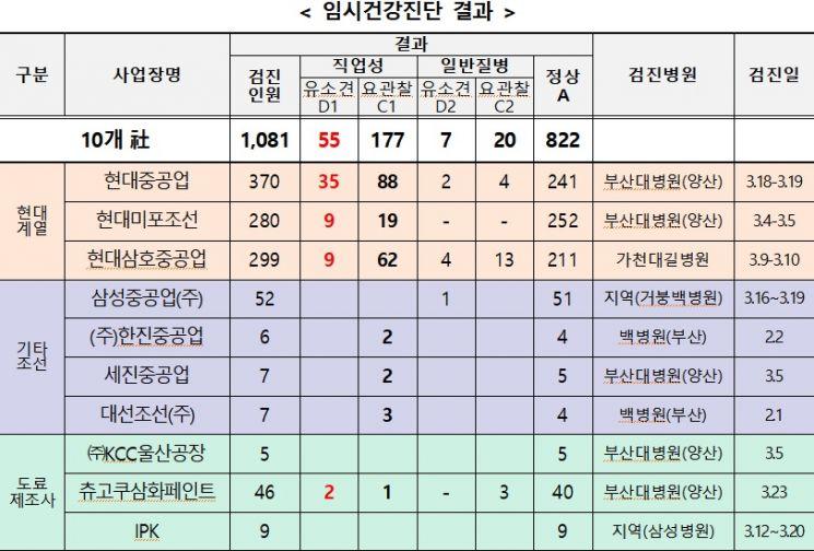 """현대重 근로자 집단피부병, 페인트 무용제 도료 탓…정부 """"공동대응"""""""