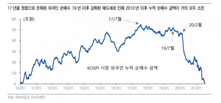 """외국인 코스피 시총 비중 5년 만에 최저…""""신흥국 매력 감소"""""""