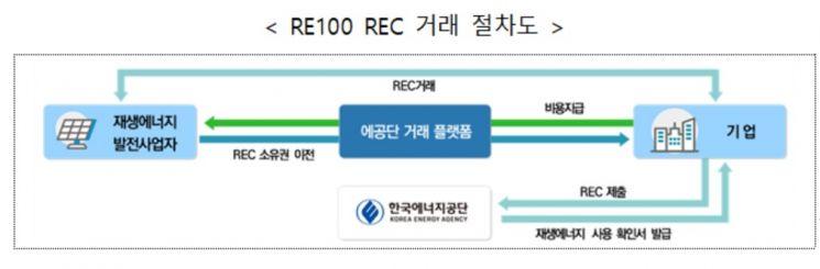 삼성·SK도 'REC' 살 수 있다…온실가스 감축실적 인정