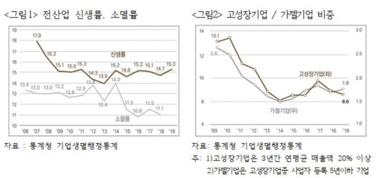 전산업 신생률과 소멸률(그림1), 고성장기업과 가젤기업 비중(그림2)