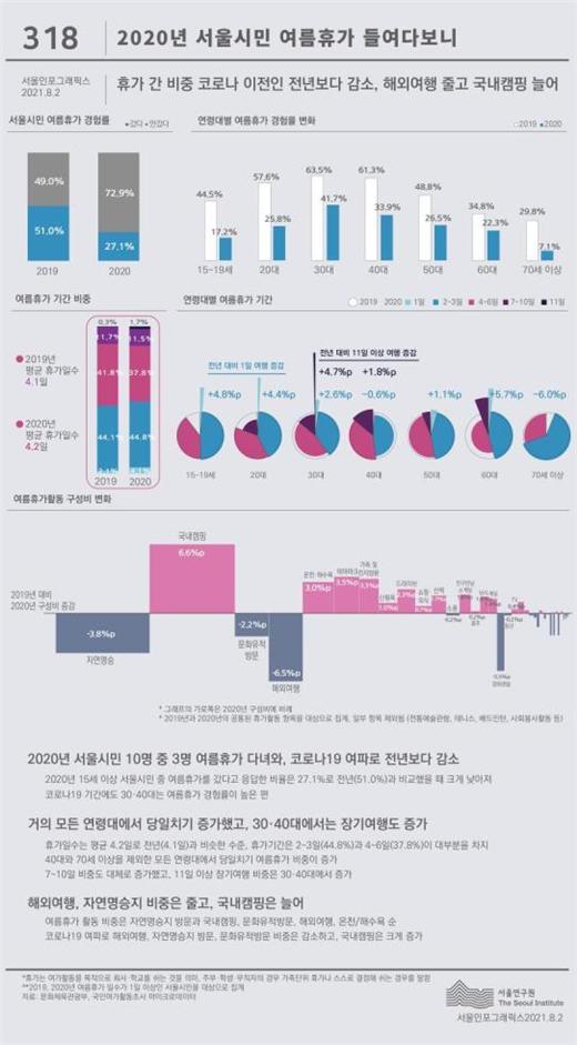 작년 서울시민 10명 중 2~3명만 여름휴가…코로나19로 '당일치기' ↑