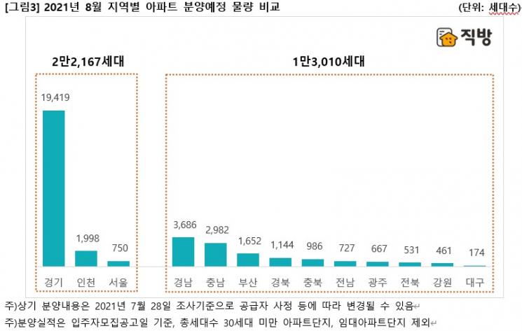 """8월 전국 2만8000가구 일반분양…""""사전청약에 7월 공급 대거 밀려"""""""