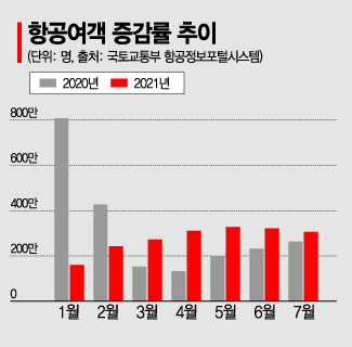 취소·취소…국내 항공여객 증가세 확 꺾였다