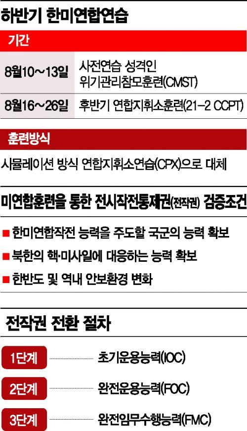 김여정 담화 변수…정치적 논란 부담 커진 한미연합훈련