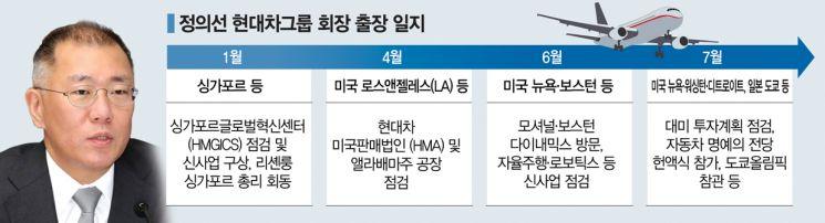 숨가빴던 정의선의 보름…美선 사업구상 日선 양궁지원