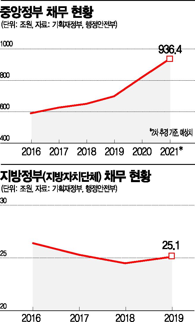 [단독]기초연금 국고보조율 최대 10%P 인상 검토