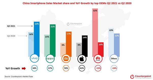 중국 스마트폰 시장 업체별 점유율 및 성장률 (2020년 2분기 vs 2021년 2분기)