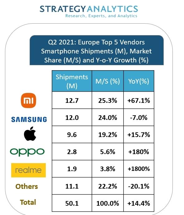 中샤오미, 화웨이 빠진 유럽 스마트폰시장서 첫 1위…삼성은 뒷걸음질