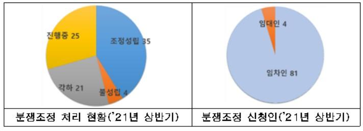 서울시, 상반기 '상가건물 임대차 분쟁' 90% 해결…분쟁원인 '임대료' 최다