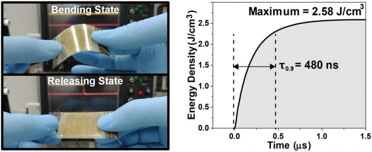 자가충전형 유연 에너지 저장 소자의 동작 모습(좌), 소자에 저장된 전기 에너지의 방출 그래프(우).