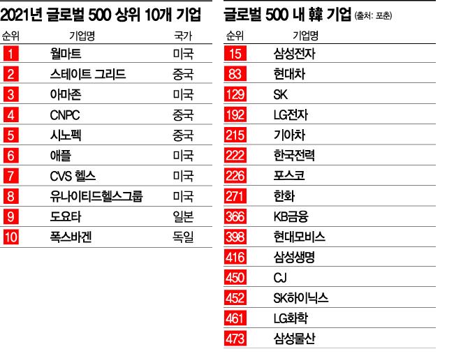 글로벌 500대 기업, 韓 15개…삼성전자 15위