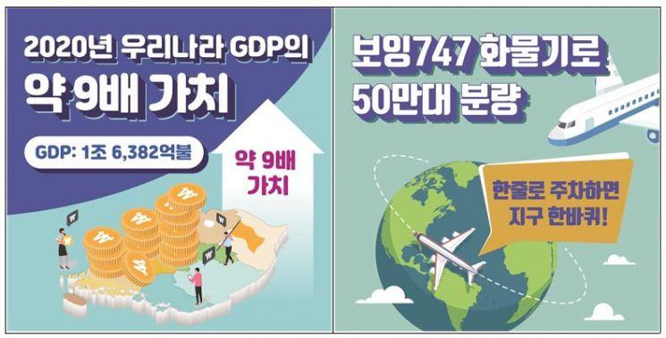 인천국제공항, 개항 20년만에 항공화물 '5000만t' 운송 대기록
