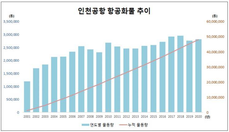 인천국제공항, 개항 20년 만에 항공화물 누적 5000만t 달성