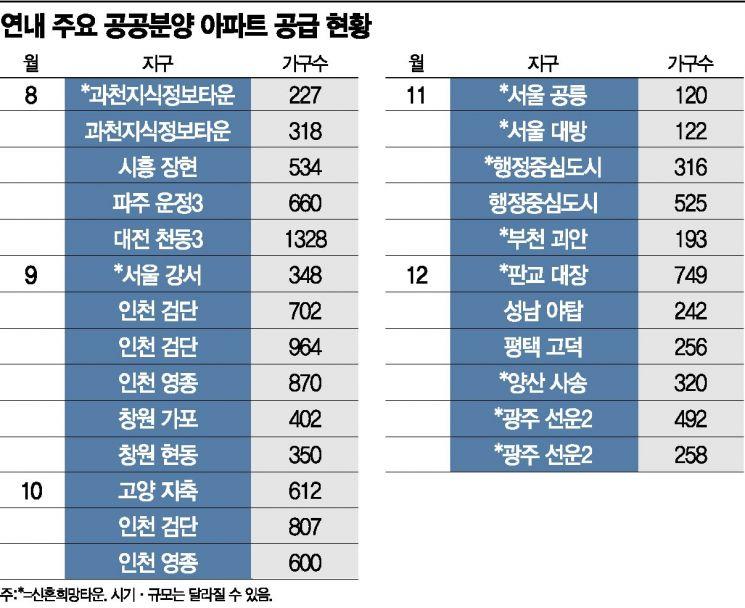 하반기 7만5000가구 공급…수도권 공공분양 '반토막'
